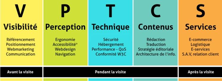 Modèle VPTCS : Visibilité Perception Technique Contenus Services